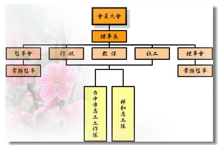 社團法人台中市啟智協進會組織架構圖